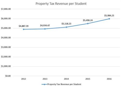 Property Tax Revenue per Student