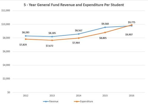 5-Year Revenue and Expenditure Per Student