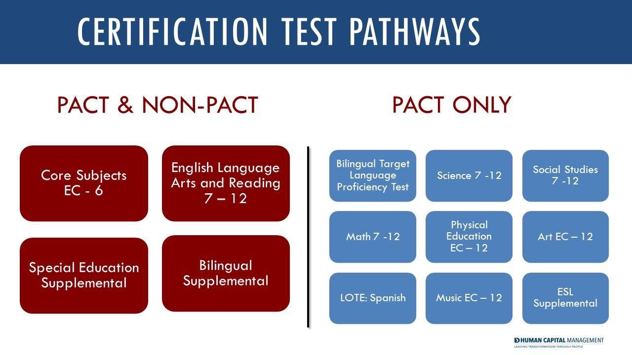 Alternative Certification Program Certifications Offered