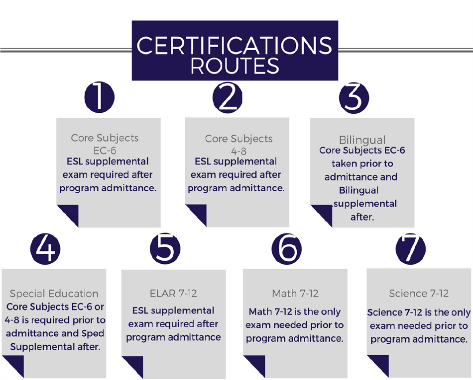 Alternative Certification Program / Certifications Offered