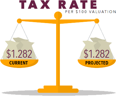 Tax Rate per $100 Valuation