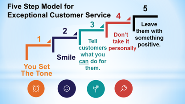 Five Step Model for Exceptional Customer Service