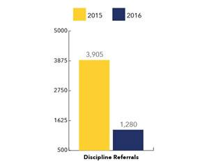 ACE Discipline Referrals