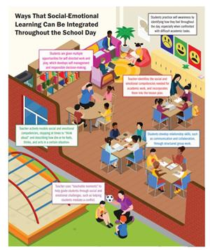Integrating SEL Throughout the School Day