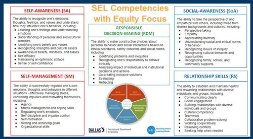 SEL Competencies - Equity