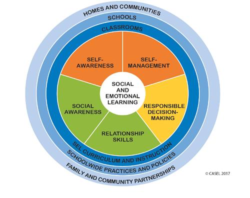 Social and Emotional Learning- CASEL Competency Wheel