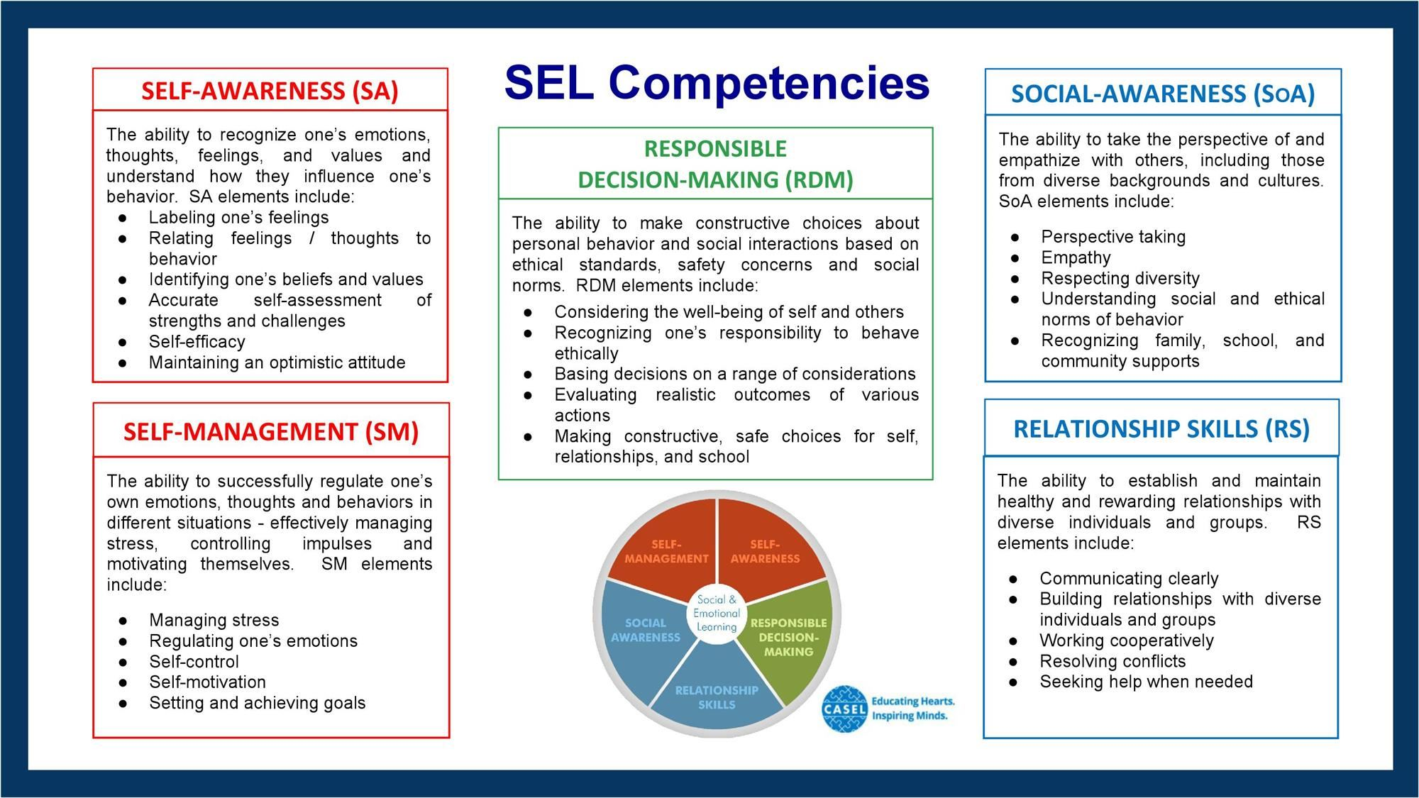 Social and Emotional Learning Competencies