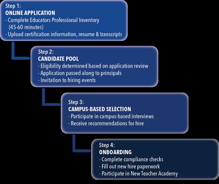 Teacher Information / Teacher Hiring Process