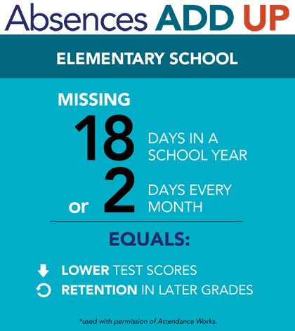 AttendanceWorks, a national and state initiative, promotes better policy and practice around school attendance.