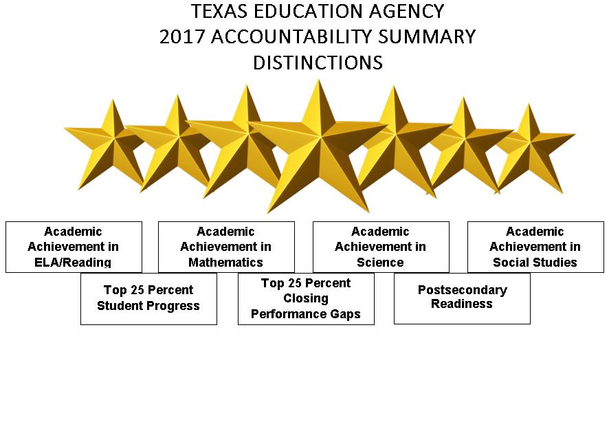 Top School Effectiveness Indicator Award; TEA Recognized ...