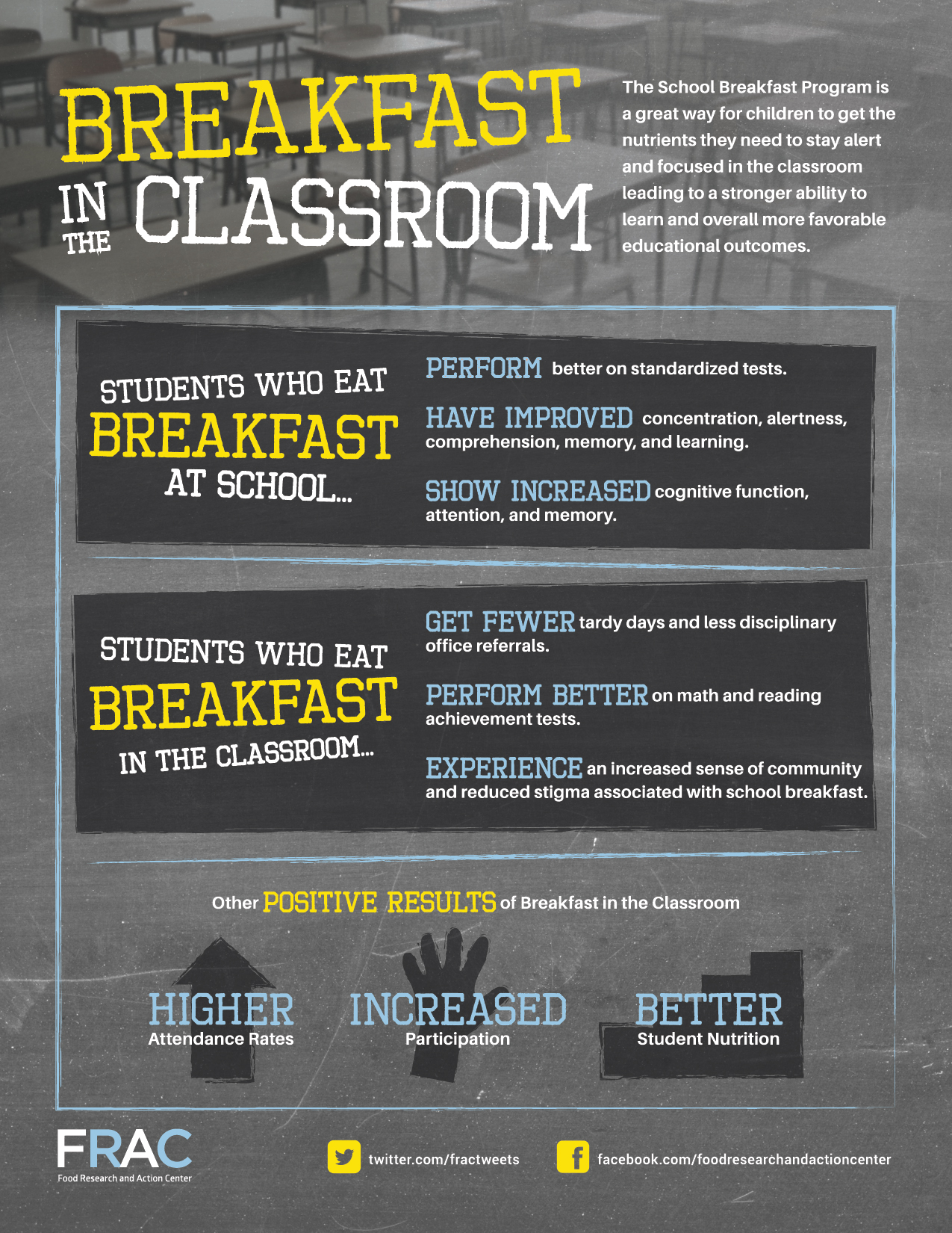 Breakfast in the classroom infographic